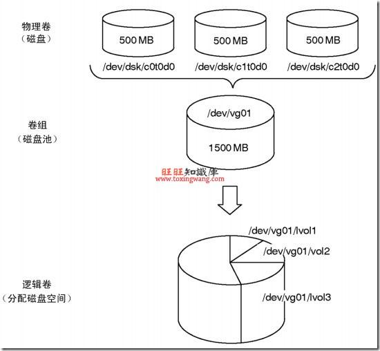 HP-UX磁盘管理:新磁盘发现、LVM创建与扩展